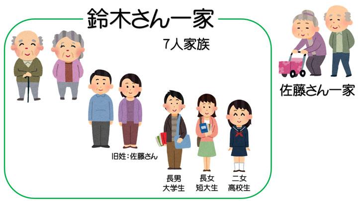 家族の説明