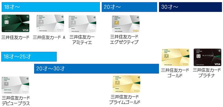 三井住友カード 年齢区分