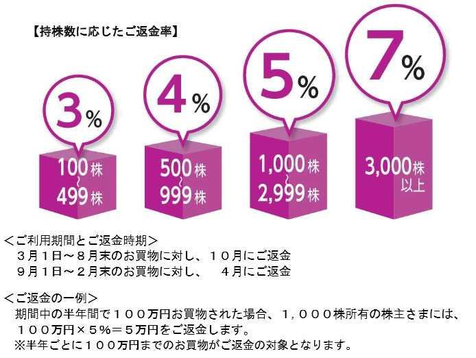 イオン株主優待 キャッシュバック