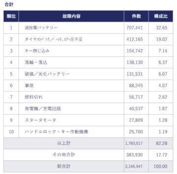 JAF出動内容ベスト10