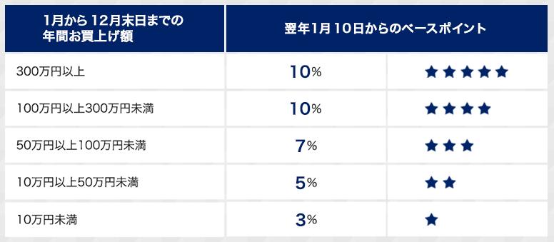 東急百貨店ポイント還元率