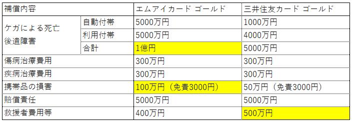 エムアイカードゴールド(年会費5000円+税)の海外旅行傷害保険