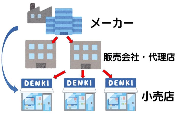 家電販売のルート