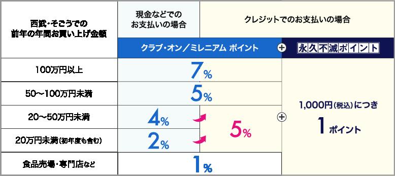 クラブ・オン/ミレニアムカード セゾンのポイント還元率